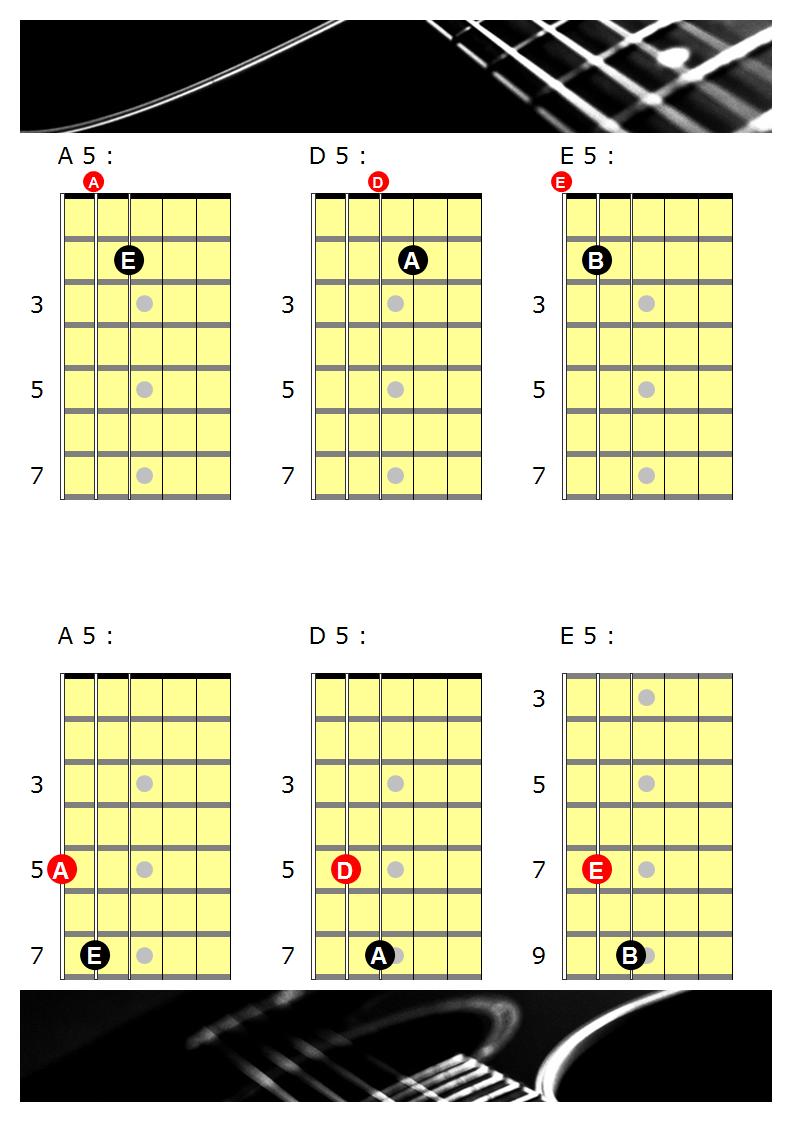 Einfache Powerchord Riffs   E Gitarrenschule Freiburg